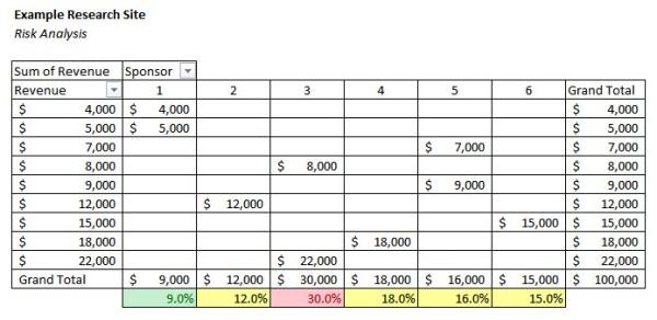 Risk Analysis Example - Sponsor