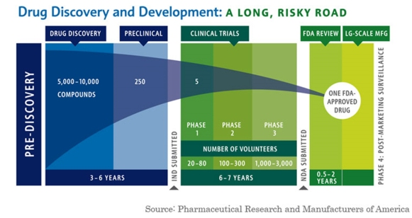 Drug-Development-Failure-and-Success-lrg